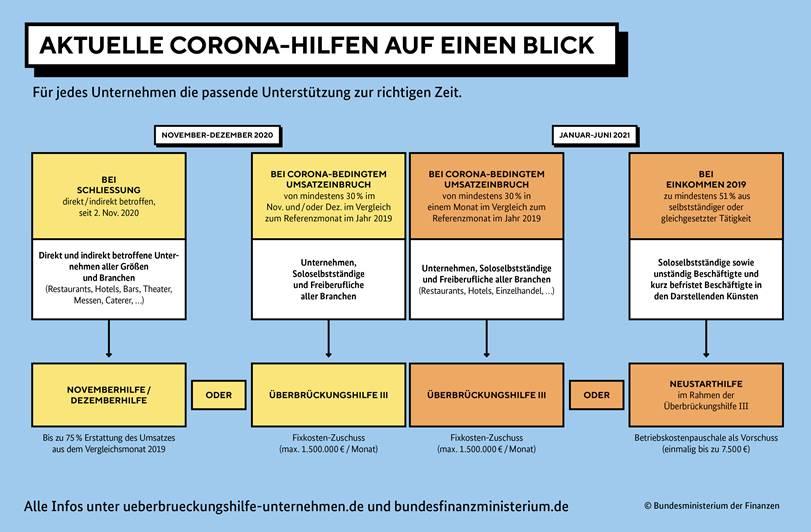 Grafik_Ueberbrueckungshilfen_Bundesfinanzministerium